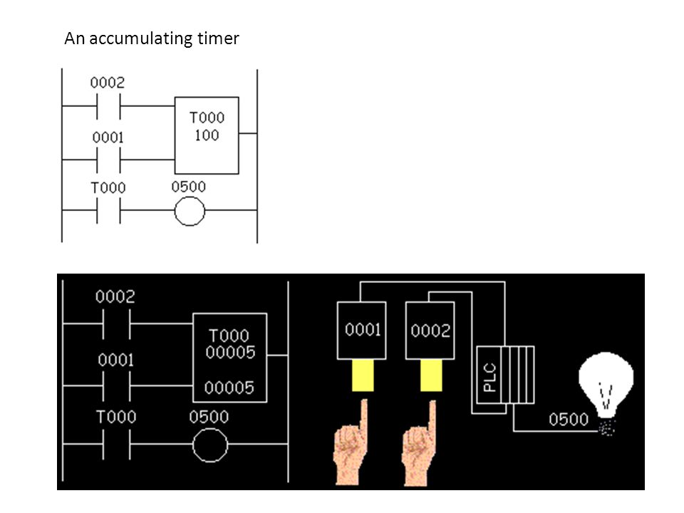 An accumulating timer