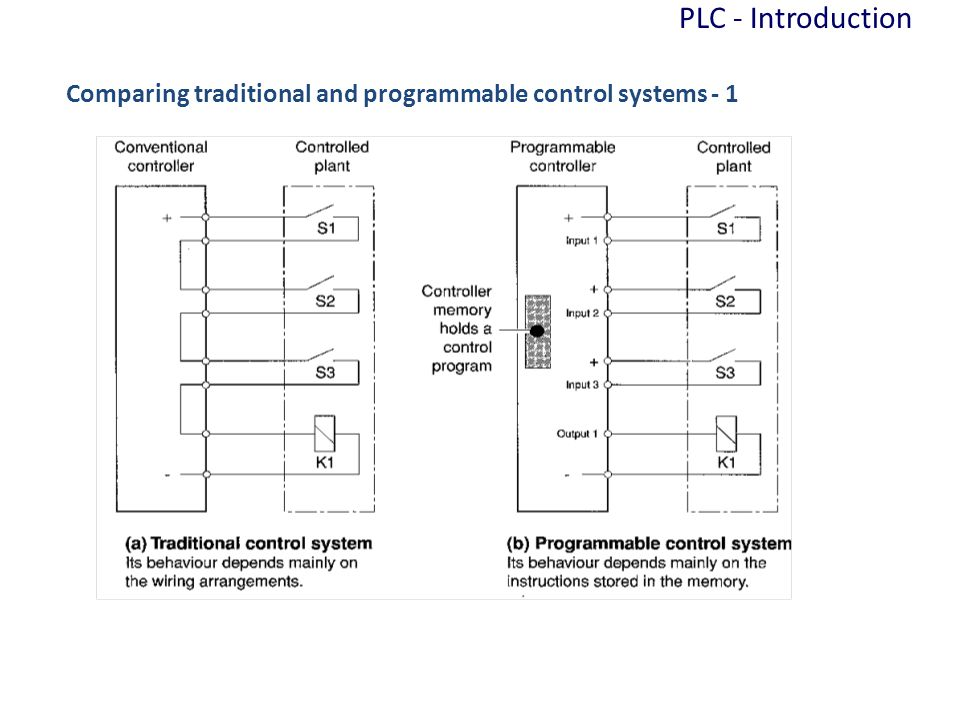 PLC - Introduction Comparing traditional and programmable control systems - 1