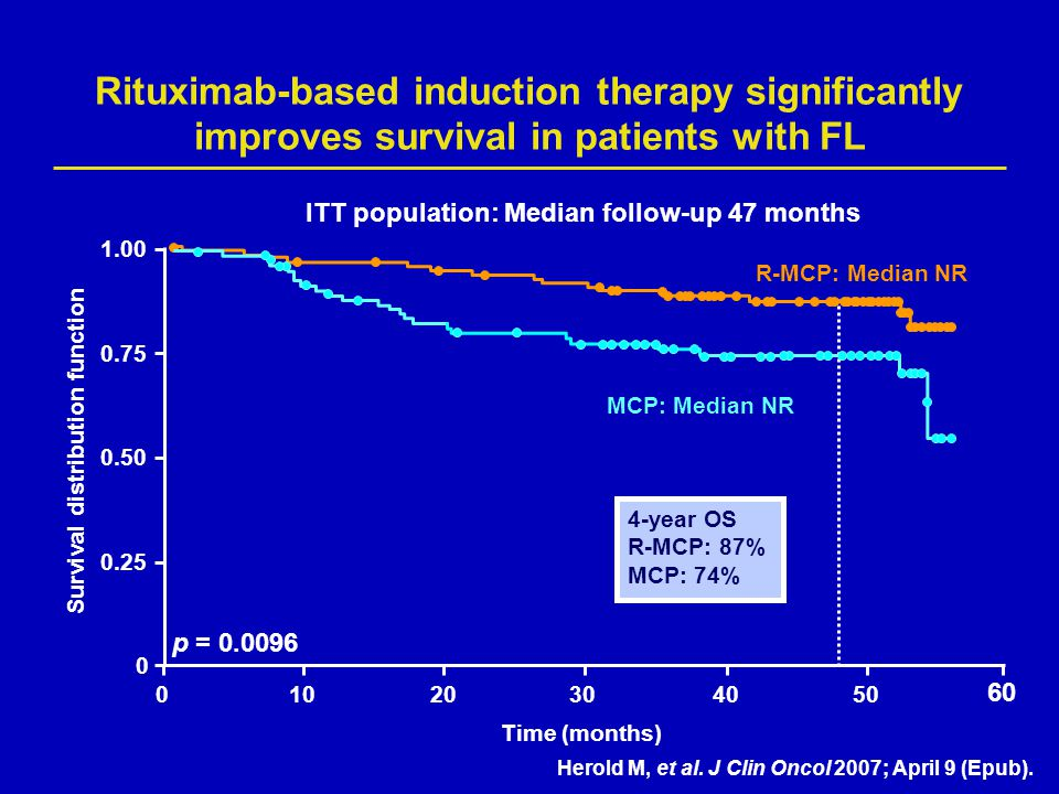 Rituximab-based induction therapy significantly improves survival in patients with FL