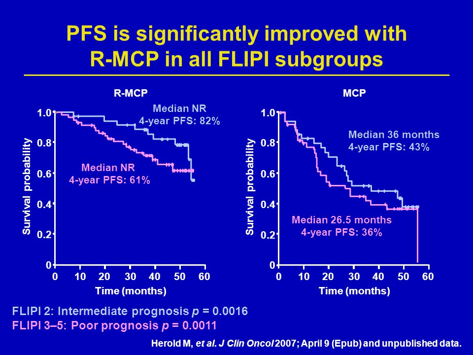 PFS is significantly improved with R-MCP in all FLIPI subgroups
