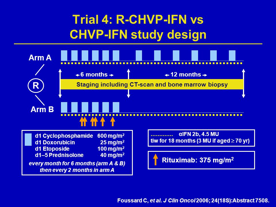 Trial 4: R-CHVP-IFN vs CHVP-IFN study design