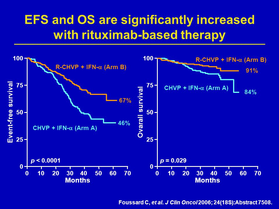 EFS and OS are significantly increased with rituximab-based therapy