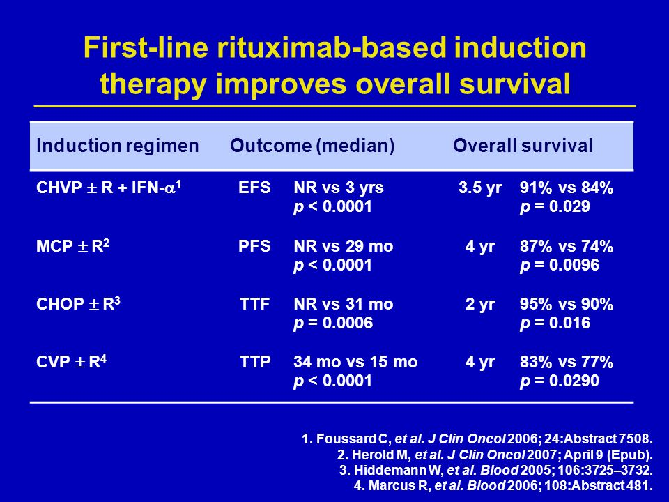 First-line rituximab-based induction therapy improves overall survival