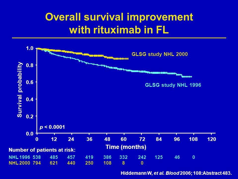 Overall survival improvement with rituximab in FL