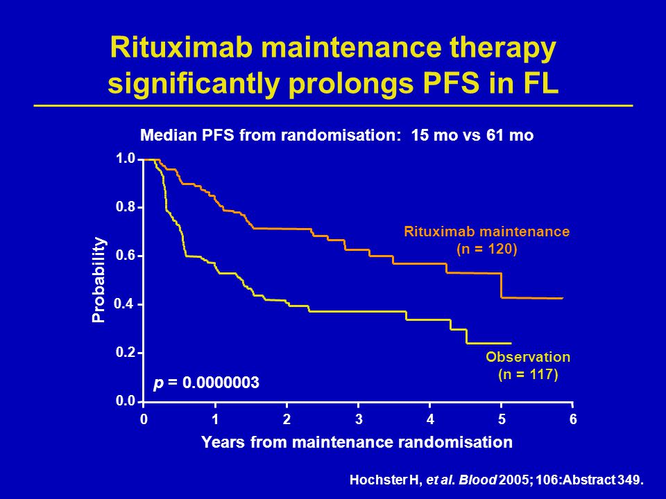 Rituximab maintenance therapy significantly prolongs PFS in FL