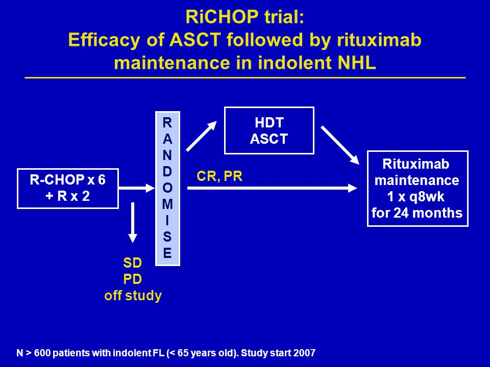 RiCHOP trial: Efficacy of ASCT followed by rituximab maintenance in indolent NHL