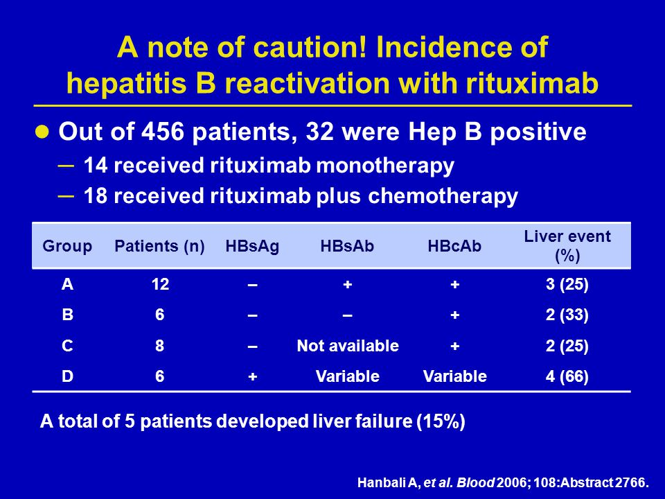 A note of caution! Incidence of hepatitis B reactivation with rituximab
