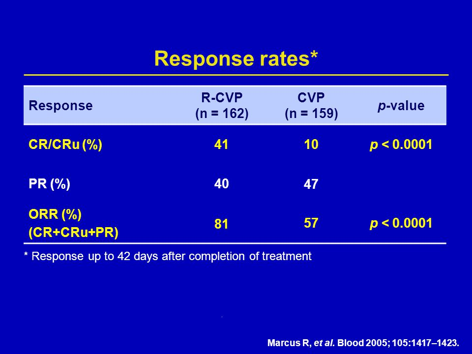 Response rates* Response R-CVP (n = 162) CVP (n = 159) p-value