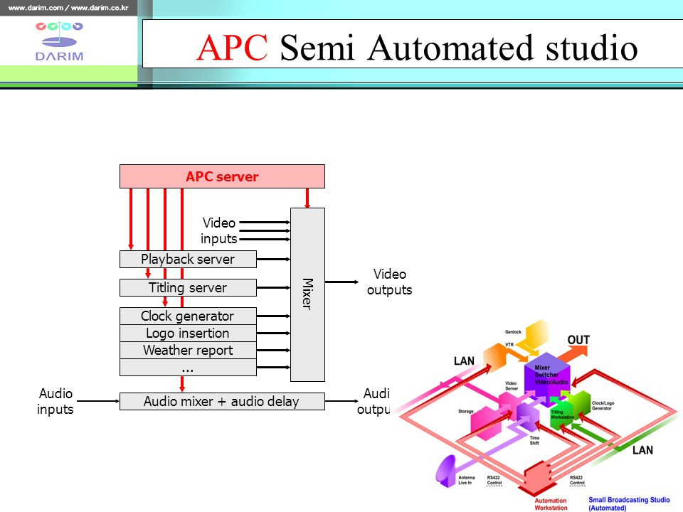 APC Semi Automated studio