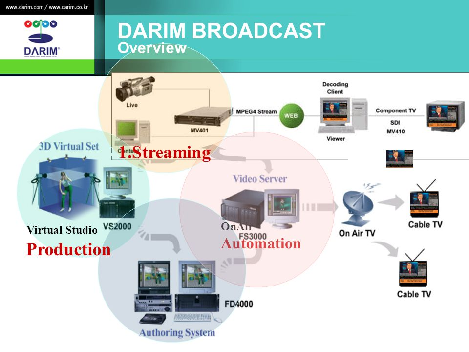 DARIM BROADCAST 1.Streaming Production Overview Automation OnAir