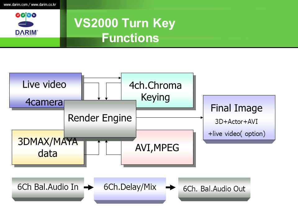 VS2000 Turn Key Functions Live video 4ch.Chroma Keying 4camera
