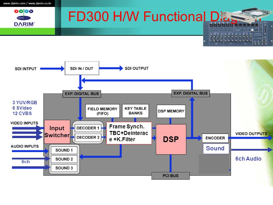 FD300 H/W Functional Diagram