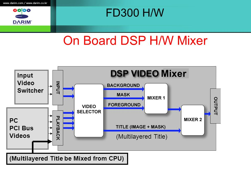 FD300 H/W On Board DSP H/W Mixer