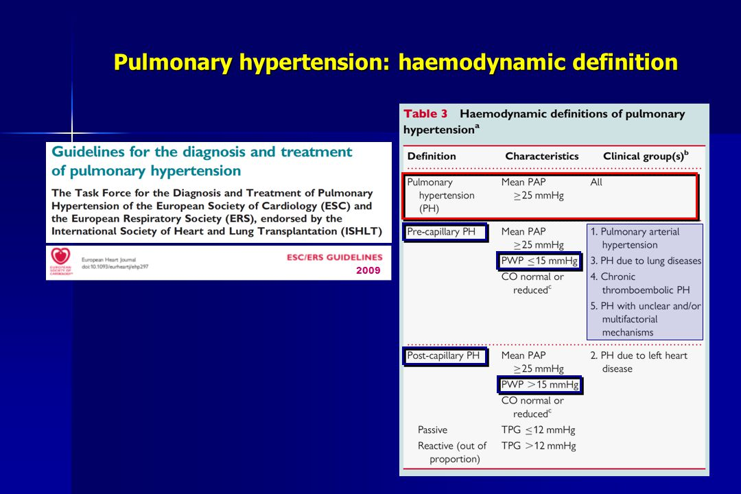 Pulmonary hypertension: haemodynamic definition
