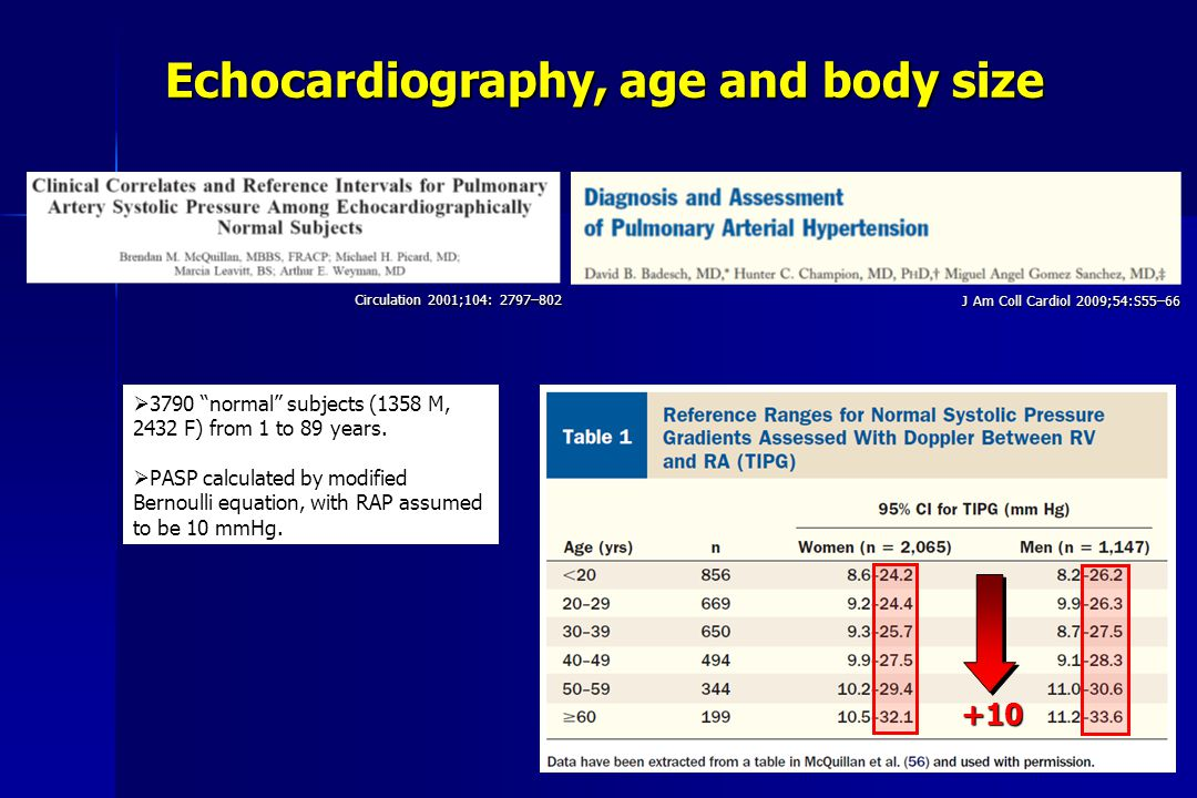 Echocardiography, age and body size