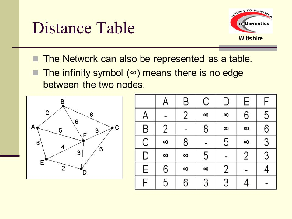 Distance Table The Network can also be represented as a table.
