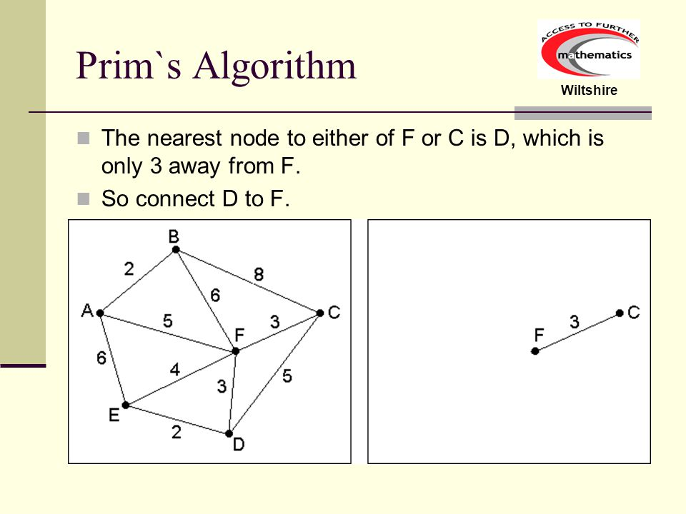 Prim`s Algorithm The nearest node to either of F or C is D, which is only 3 away from F.