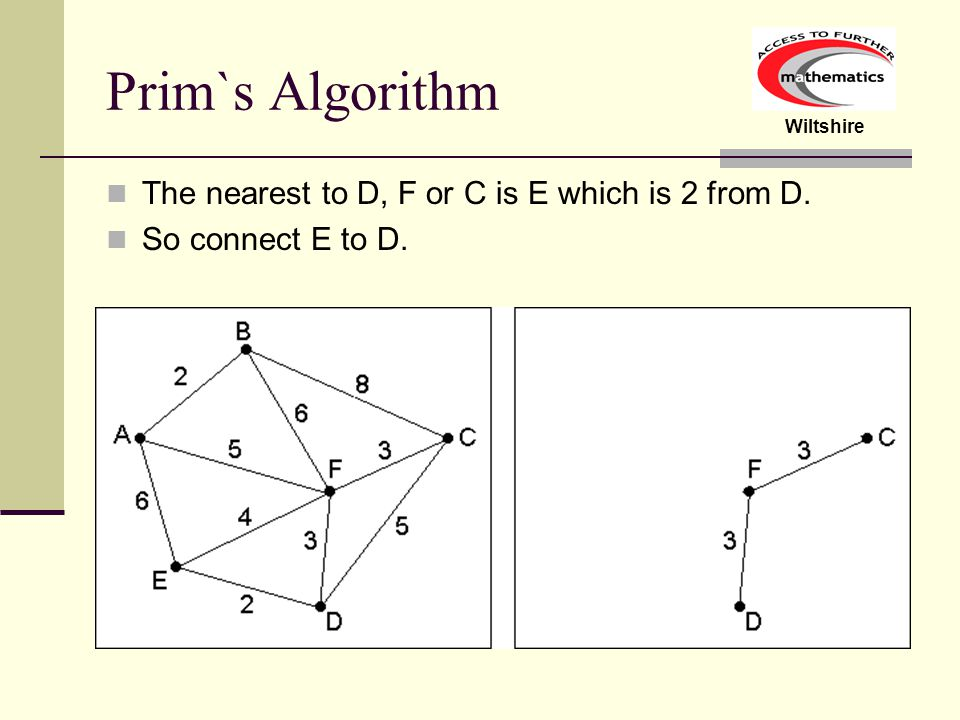Prim`s Algorithm The nearest to D, F or C is E which is 2 from D.