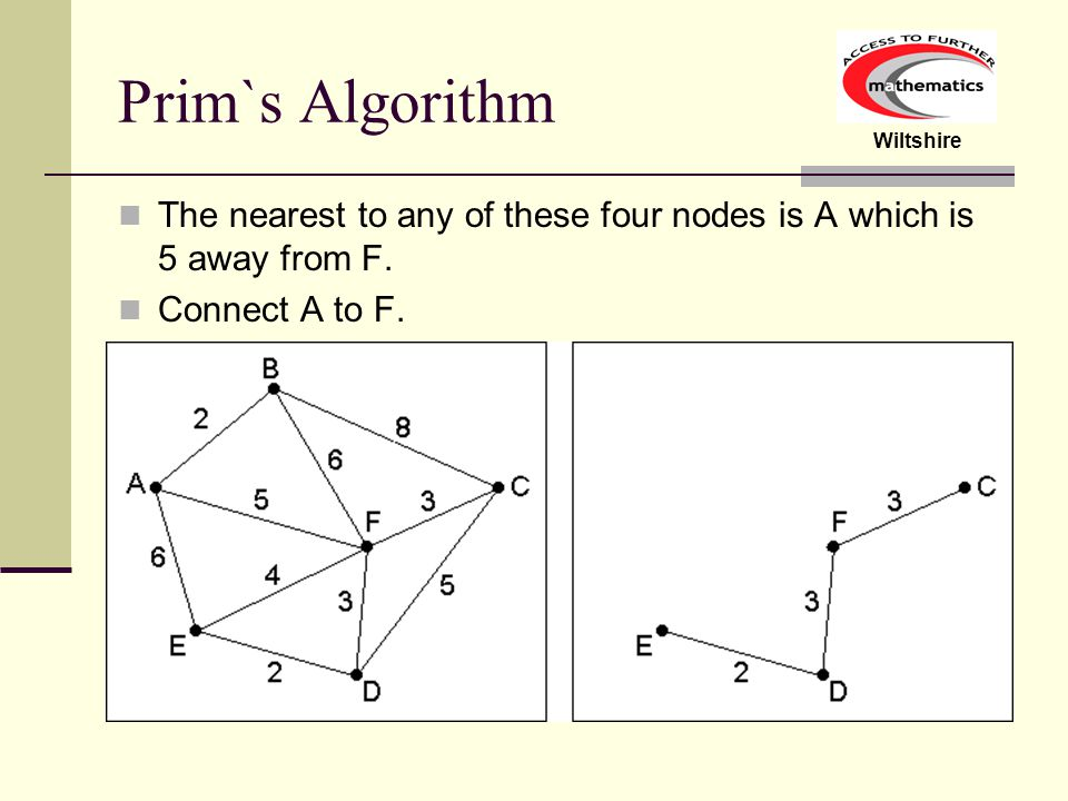 Prim`s Algorithm The nearest to any of these four nodes is A which is 5 away from F.