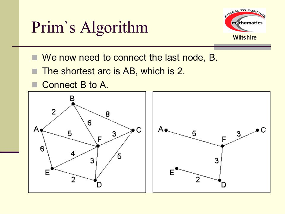 Prim`s Algorithm We now need to connect the last node, B.
