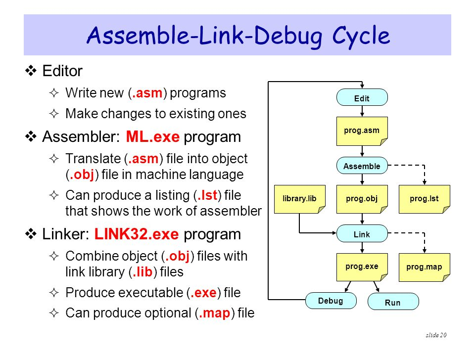 Assemble-Link-Debug Cycle