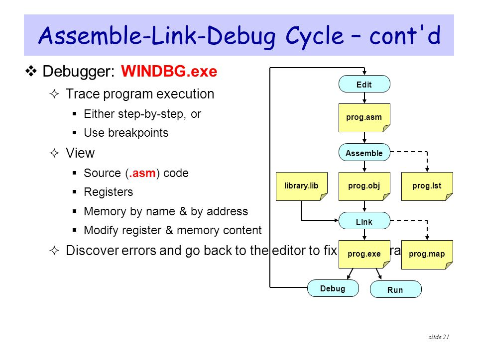 Assemble-Link-Debug Cycle – cont d