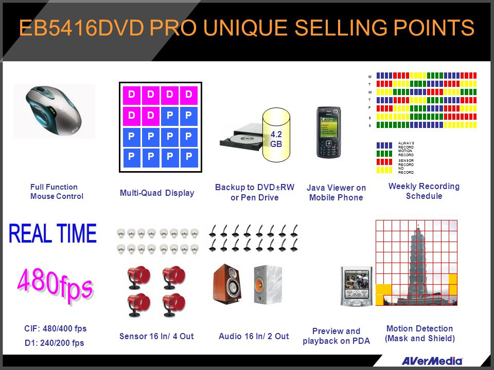 EB5416DVD PRO UNIQUE SELLING POINTS