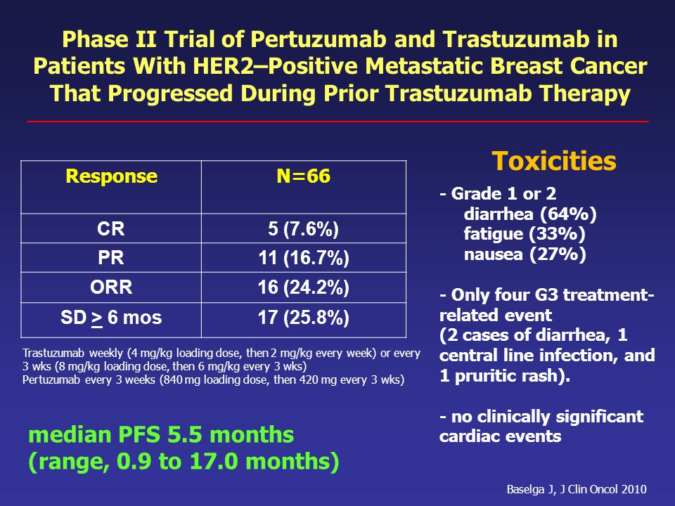 Phase II Trial of Pertuzumab and Trastuzumab in Patients With HER2–Positive Metastatic Breast Cancer That Progressed During Prior Trastuzumab Therapy