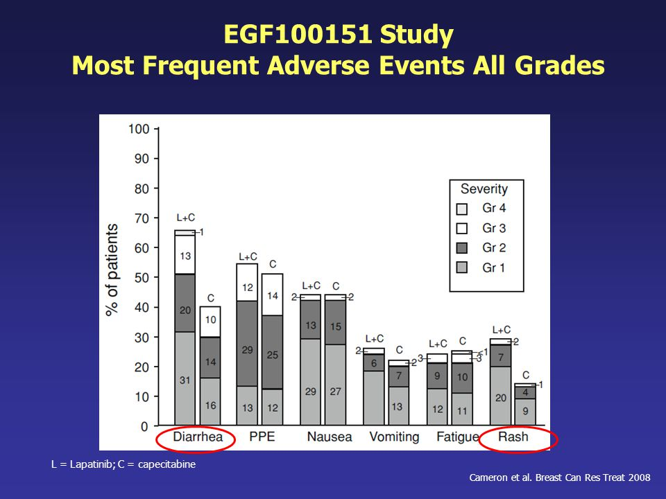 EGF100151 Study Most Frequent Adverse Events All Grades