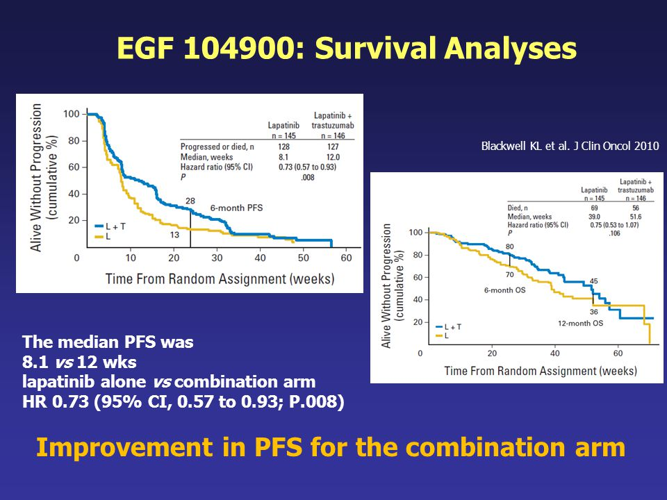 Improvement in PFS for the combination arm