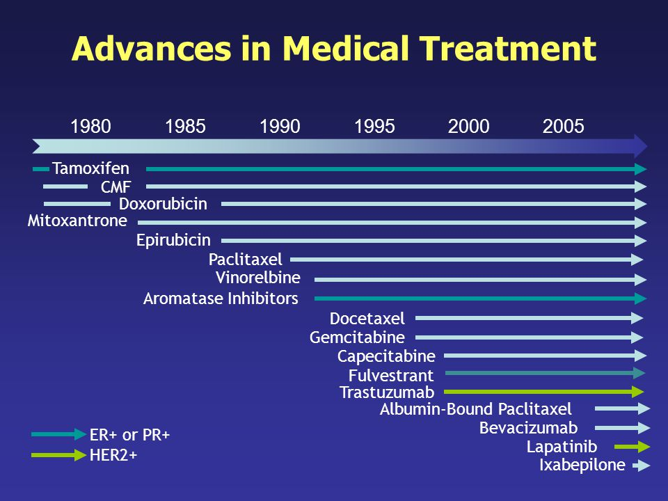Advances in Medical Treatment
