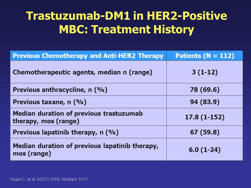 Trastuzumab-DM1 in HER2-Positive MBC: Treatment History