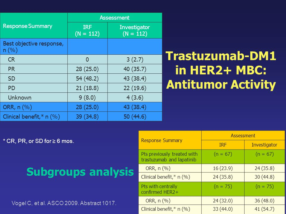Trastuzumab-DM1 in HER2+ MBC: Antitumor Activity
