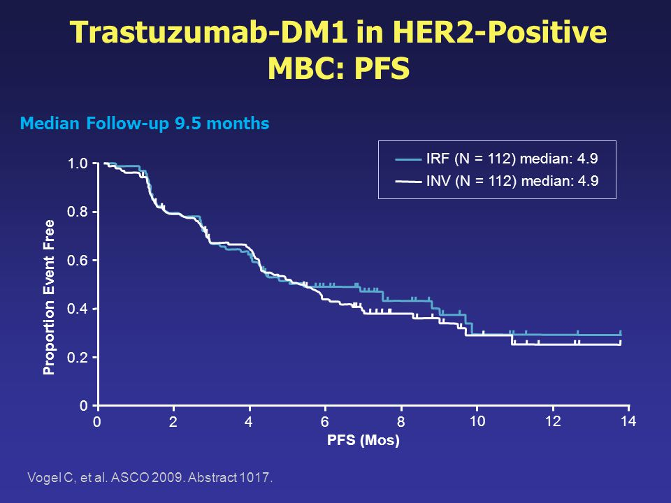 Trastuzumab-DM1 in HER2-Positive MBC: PFS