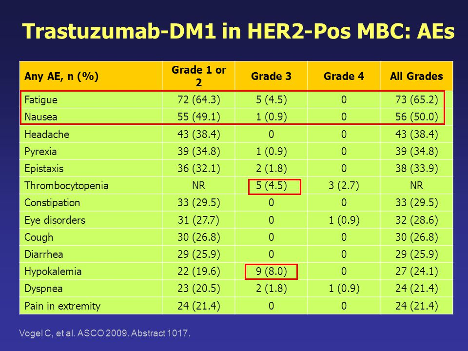 Trastuzumab-DM1 in HER2-Pos MBC: AEs