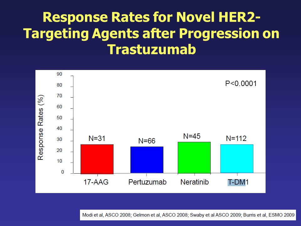 Response Rates for Novel HER2-Targeting Agents after Progression on Trastuzumab
