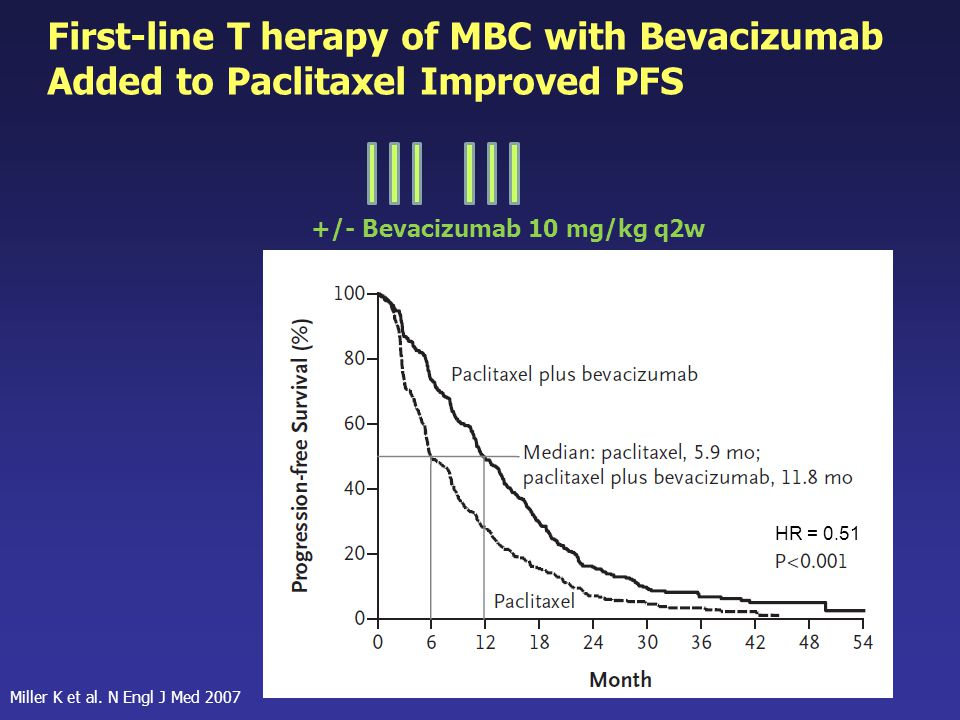 First-line T herapy of MBC with Bevacizumab Added to Paclitaxel Improved PFS