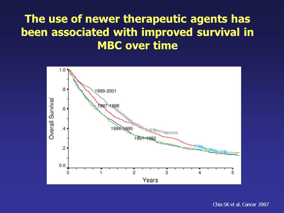 The use of newer therapeutic agents has been associated with improved survival in MBC over time