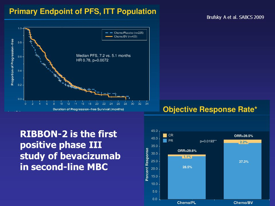 Brufsky A et al. SABCS 2009 RIBBON-2 is the first positive phase III study of bevacizumab in second-line MBC.