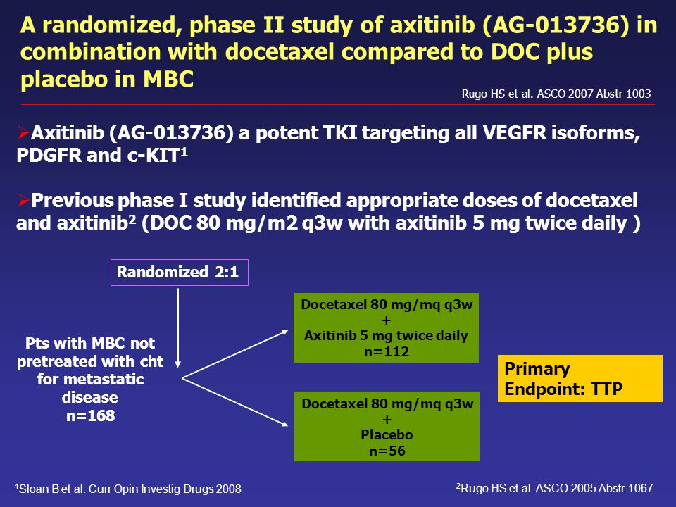 A randomized, phase II study of axitinib (AG-013736) in combination with docetaxel compared to DOC plus placebo in MBC