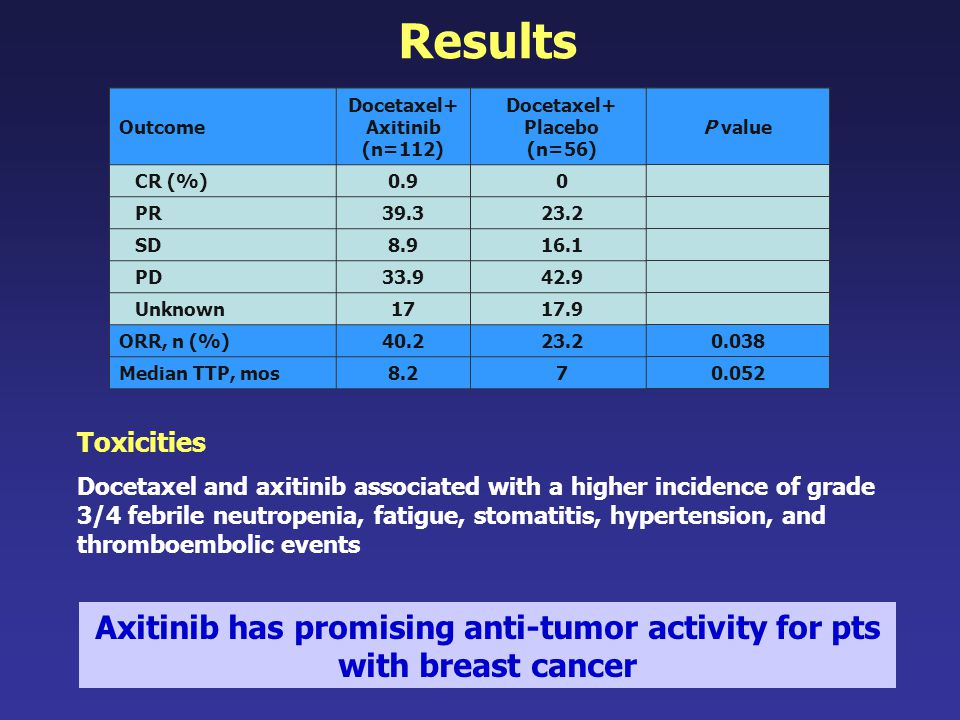 Axitinib has promising anti-tumor activity for pts with breast cancer