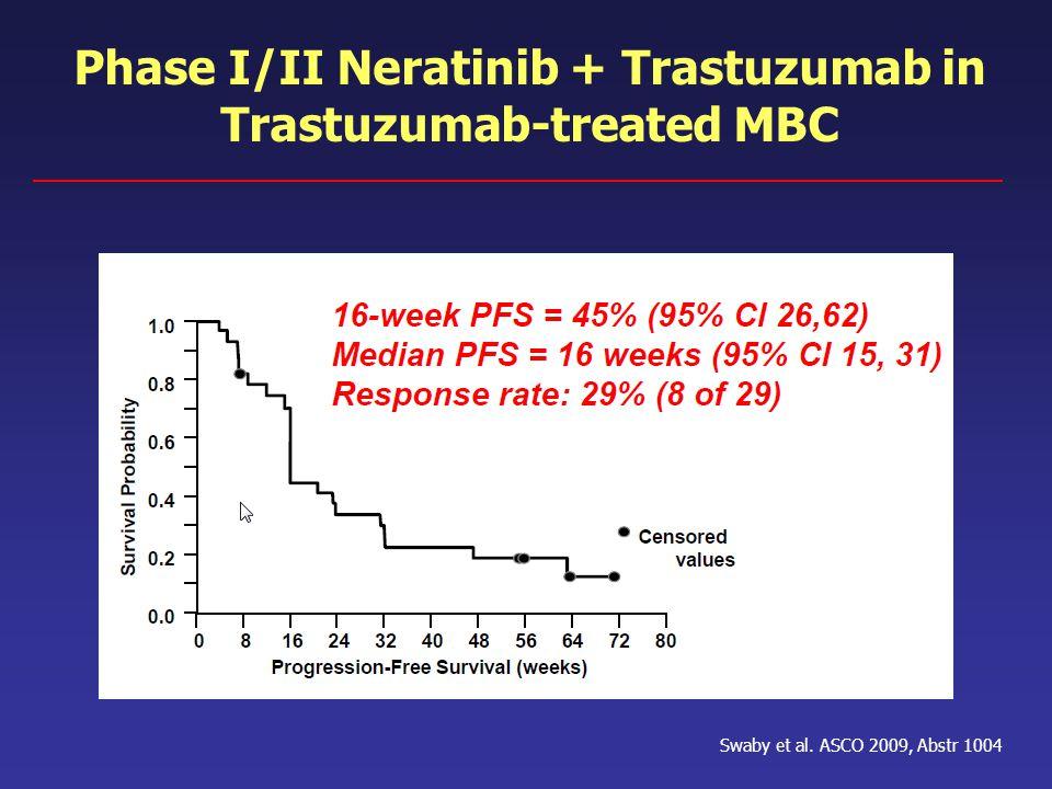 Phase I/II Neratinib + Trastuzumab in Trastuzumab-treated MBC