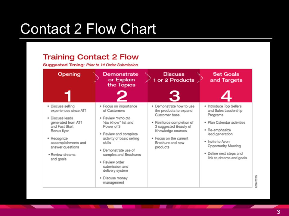 Contact 2 Flow Chart