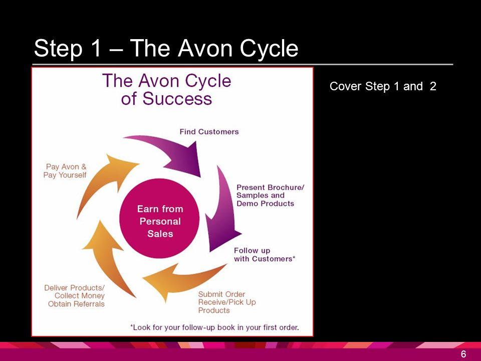 Step 1 – The Avon Cycle Cover Step 1 and 2