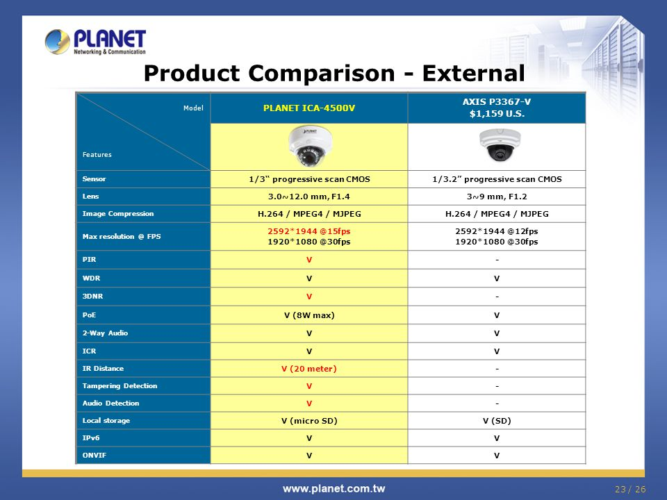 Product Comparison - External