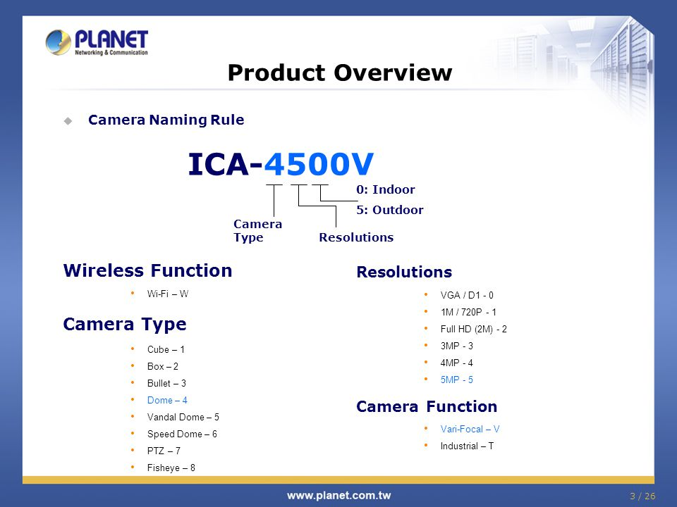 Product Overview Wireless Function Camera Type ICA-4500V Resolutions