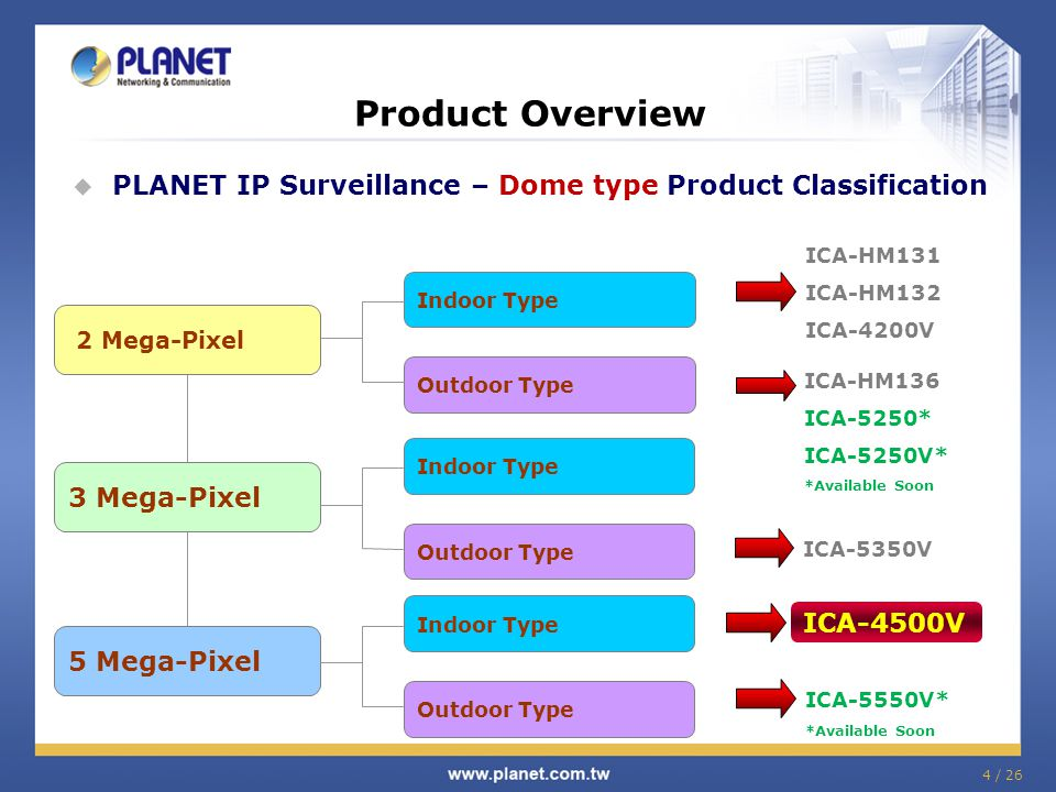 Product Overview PLANET IP Surveillance – Dome type Product Classification. ICA-HM131. ICA-HM132.
