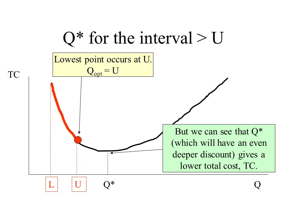 Q* for the interval > U