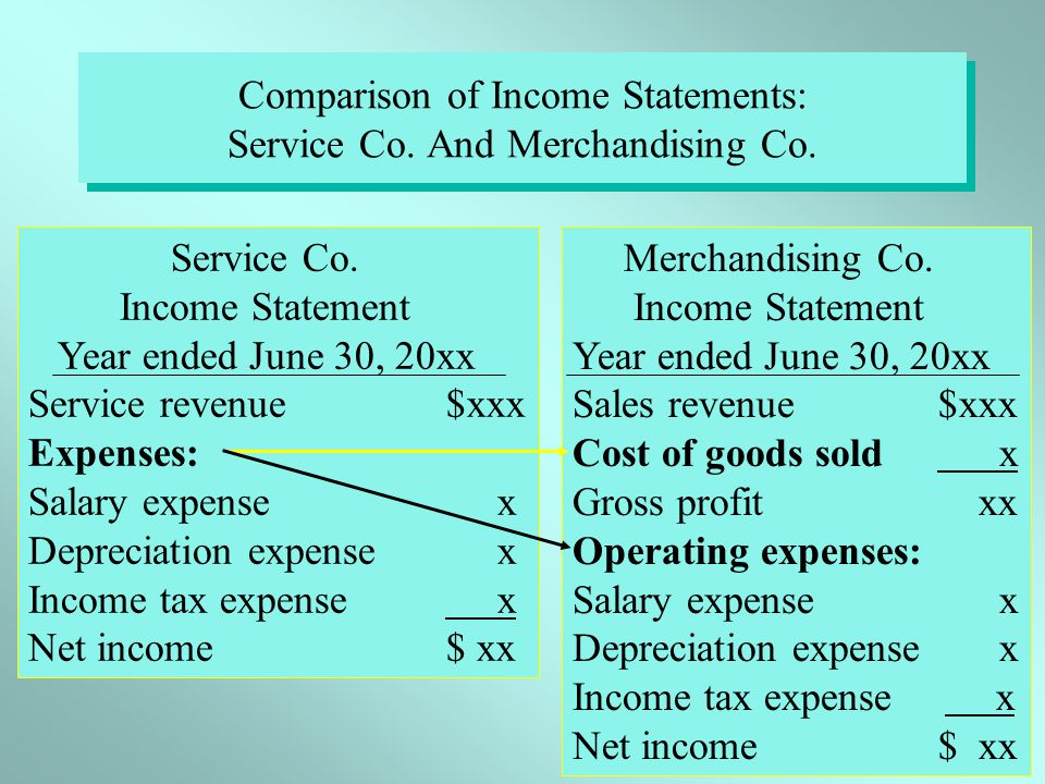 Comparison of Income Statements: Service Co. And Merchandising Co.
