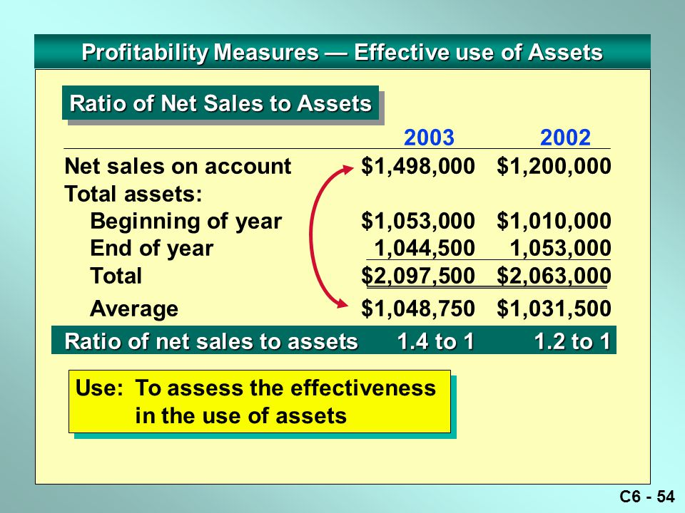 Profitability Measures — Effective use of Assets